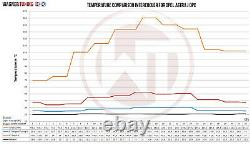 Wagner Tuning Compétition Refroidisseur 200001102 Pour Opel Astra J Mk6 Vxr
